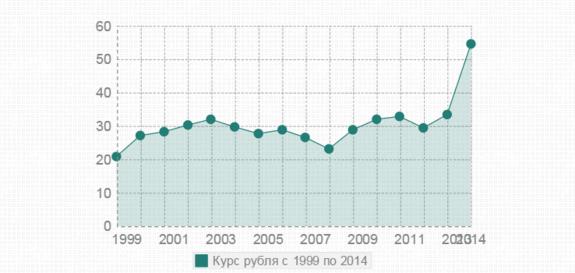 Стоимость рубля с 1998 по 2014 годы