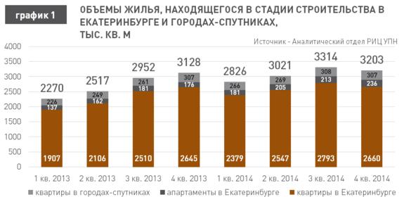 Прогноз: в 2015 г. квартиры в Екатеринбурге подешевеют на 15% 1
