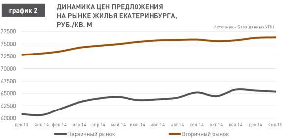 Прогноз: в 2015 г. квартиры в Екатеринбурге подешевеют на 15% 2