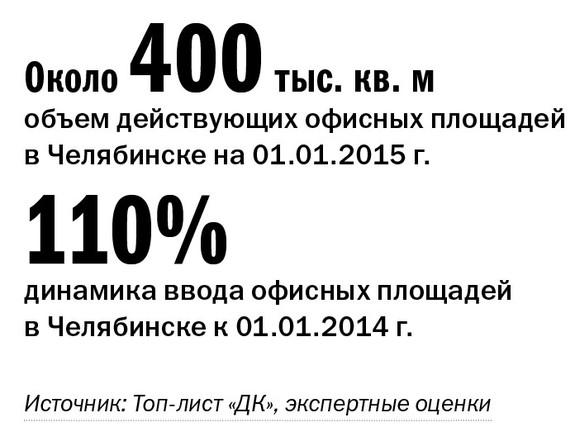 Рейтинг бизнес-центров Челябинска 16