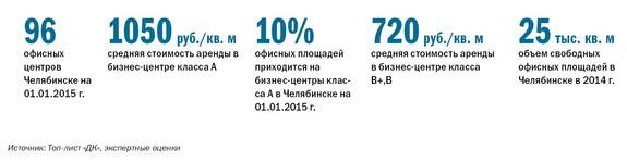 Рейтинг бизнес-центров Челябинска 15