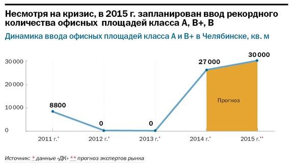 Рейтинг бизнес-центров Челябинска 20