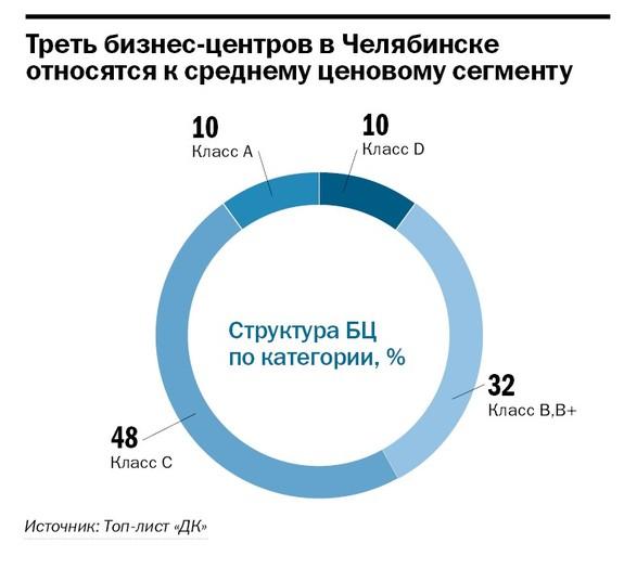 Рейтинг бизнес-центров Челябинска 17