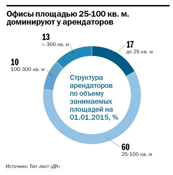 Рейтинг бизнес-центров Челябинска 18