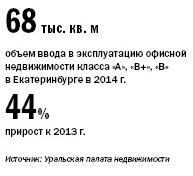 Рейтинг бизнес-центров Екатеринбурга 2015 1