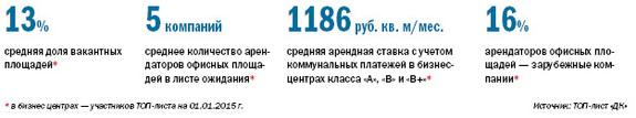 Рейтинг бизнес-центров Екатеринбурга 2015 2