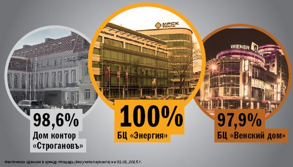 Рейтинг бизнес-центров Екатеринбурга 2015 6