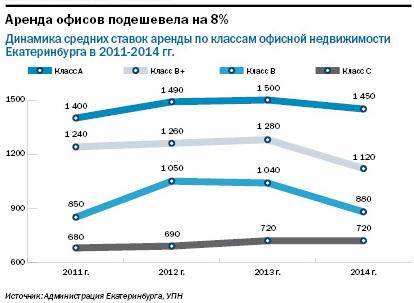 Рейтинг бизнес-центров Екатеринбурга 2015 3