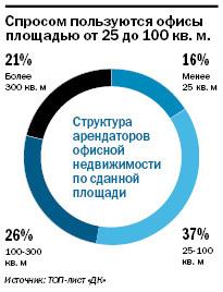 Рейтинг бизнес-центров Екатеринбурга 2015 4