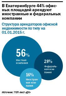 Рейтинг бизнес-центров Екатеринбурга 2015 5