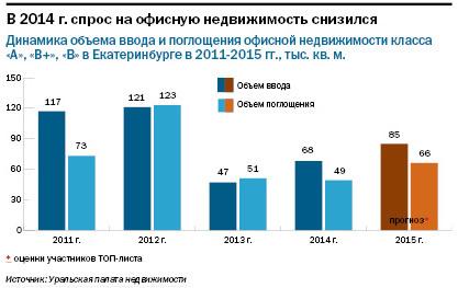 Рейтинг бизнес-центров Екатеринбурга 2015 10