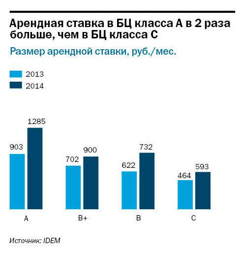 Рейтинг бизнес-центров Нижнего Новгорода 2015 2