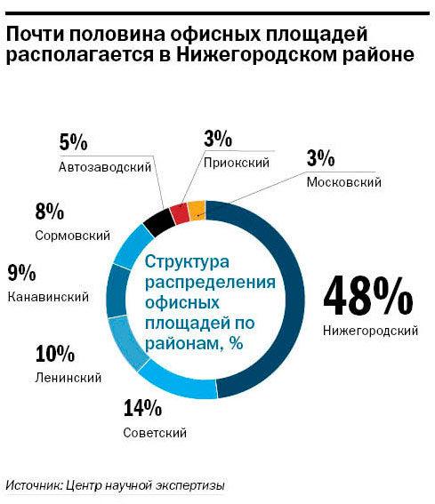 Рейтинг бизнес-центров Нижнего Новгорода 2015 3
