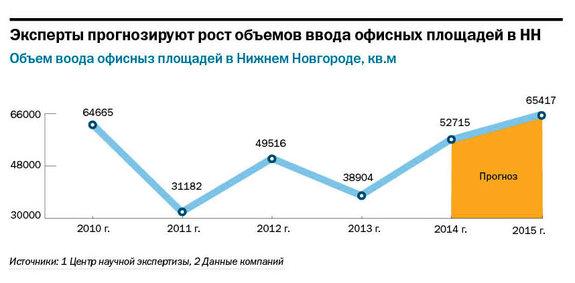 Рейтинг бизнес-центров Нижнего Новгорода 2015 5