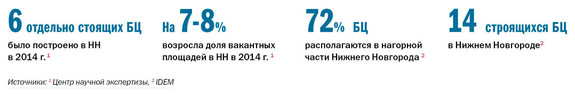 Рейтинг бизнес-центров Нижнего Новгорода 2015 1