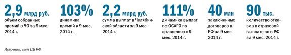 Рейтинг страховых компаний  32