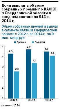 Рейтинг страховых компаний Екатеринбурга 1