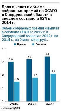 Рейтинг страховых компаний Екатеринбурга 2