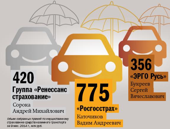 Рейтинг страховых компаний Екатеринбурга 3