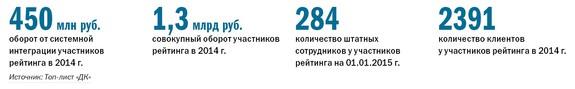 Рейтинг ИТ-компаний Челябинска  17