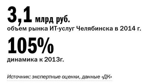 Рейтинг ИТ-компаний Челябинска  18