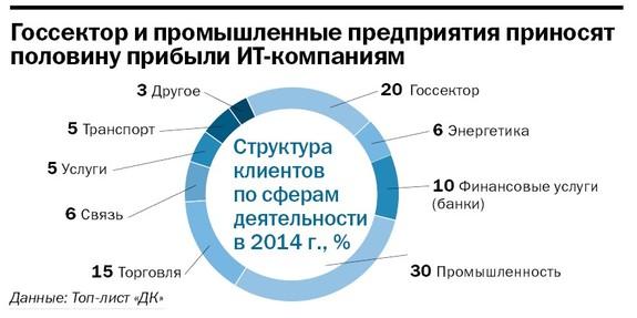 Рейтинг ИТ-компаний Челябинска  19