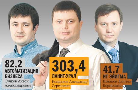 Рейтинг ИТ-компаний Челябинска  20