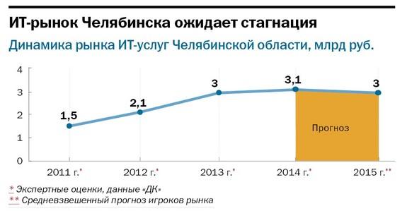 Рейтинг ИТ-компаний Челябинска  27