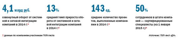 Рейтинг системных интеграторов Екатеринбурга 1