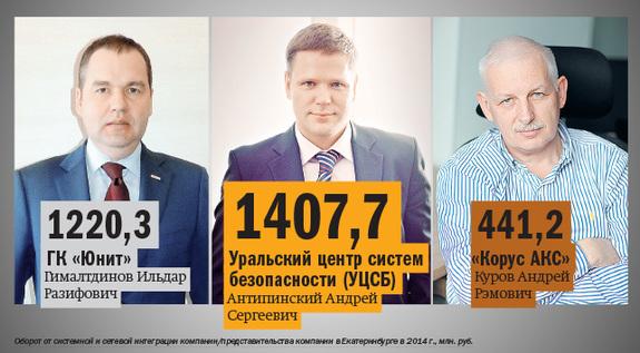 Рейтинг системных интеграторов Екатеринбурга 3