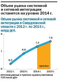 Рейтинг системных интеграторов Екатеринбурга 5