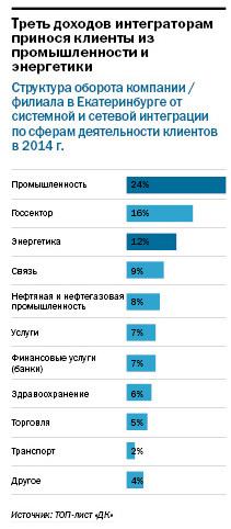 Рейтинг системных интеграторов Екатеринбурга 2