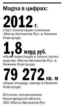 Magna укрепляет позиции на российском рынке  3