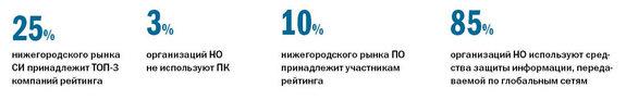 Рейтинг системных интеграторов Нижнего Новгорода  2