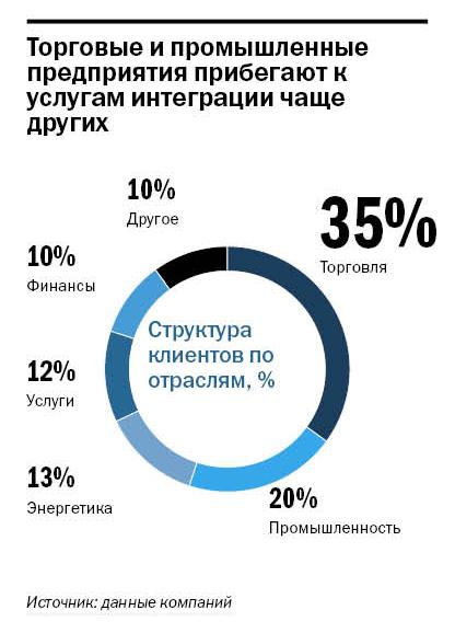 Рейтинг системных интеграторов Нижнего Новгорода  3