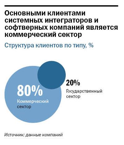 Рейтинг системных интеграторов Нижнего Новгорода  4