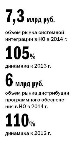 Рейтинг системных интеграторов Нижнего Новгорода  1