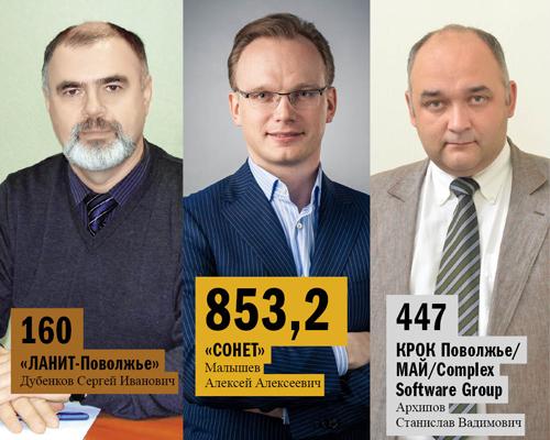 Рейтинг системных интеграторов Нижнего Новгорода  5