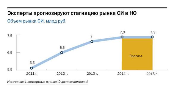 Рейтинг системных интеграторов Нижнего Новгорода  6