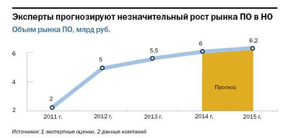Рейтинг системных интеграторов Нижнего Новгорода  7