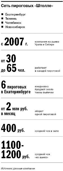 Как сеть «Штолле» состряпала бизнес в Екатеринбурге 1