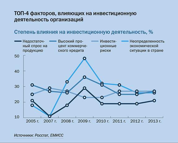 Инвестиции в регионы России 2014 4