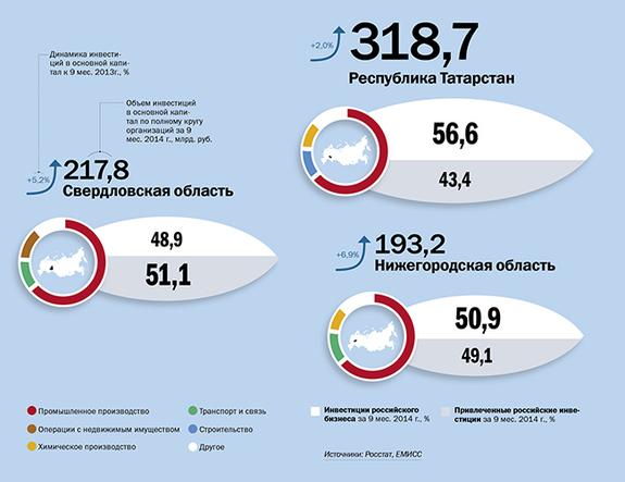 Инвестиции в регионы России 2014 2