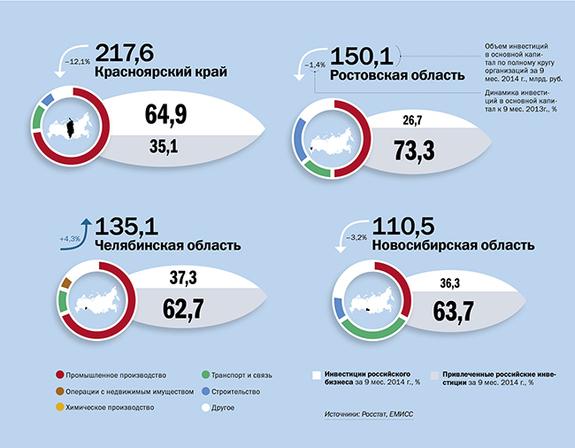 Инвестиции в регионы России 2014 3