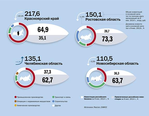 В Челябинской области увеличился объем привлеченных инвестиций 1