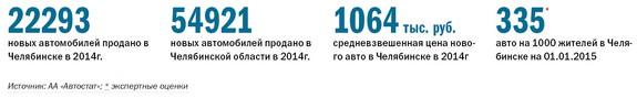 Рейтинг дилеров автомобилей  Челябинской области 2014 1