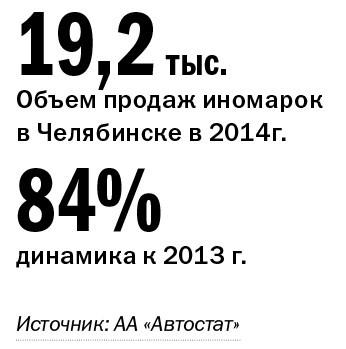 Рейтинг дилеров автомобилей  Челябинской области 2014 2