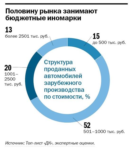 Рейтинг дилеров автомобилей  Челябинской области 2014 3
