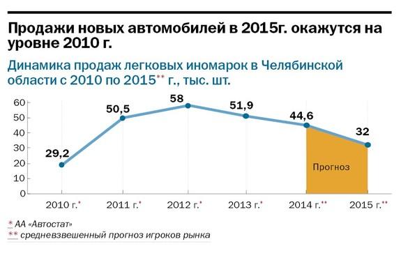 Рейтинг дилеров автомобилей  Челябинской области 2014 8