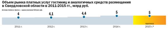 Рейтинг отелей Екатеринбурга 2015 4